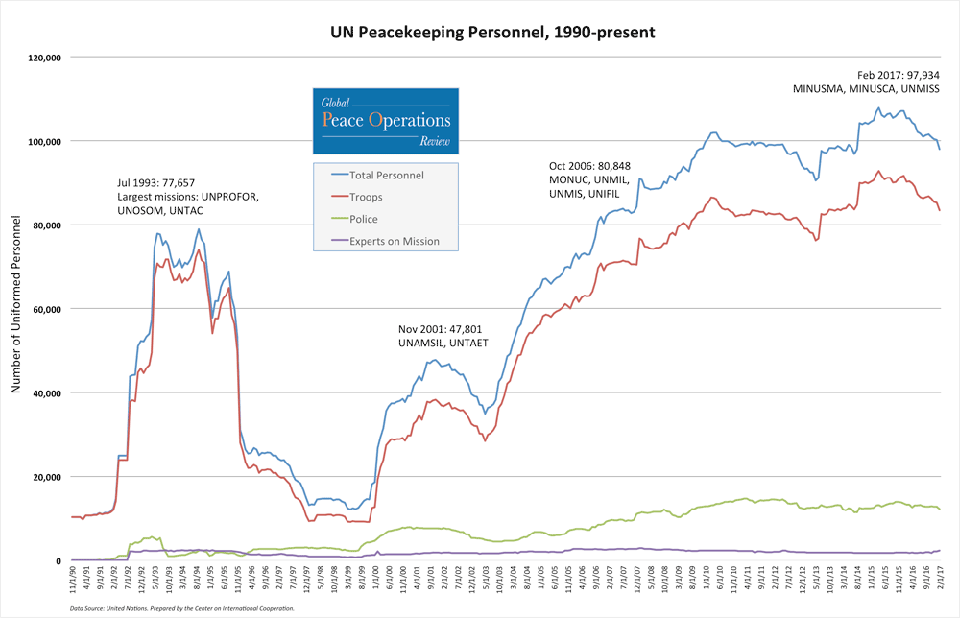 data_UN-Peacekeepers-1990-present-Feb-2017-update_1000x644