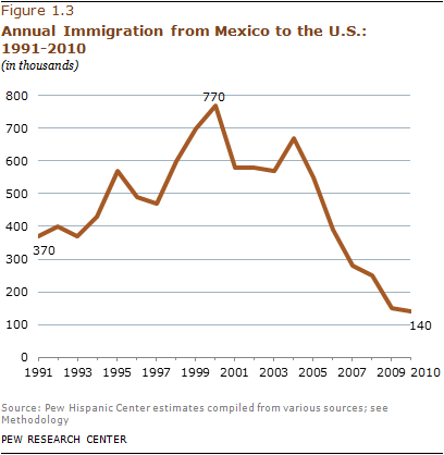 2012-prc-mexican-migration-b