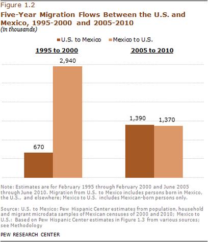 2012-prc-mexican-migration_a