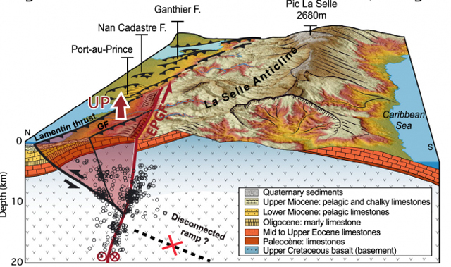 Block diagram showing a north-south cross-section of the geology, aftershocks of the main earthquake and fault system (Credit: Newdeskarl Saint Fleur et al GRL, 2016).
